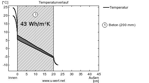 Wärmespeicherfähigkeit von 20cm Beton