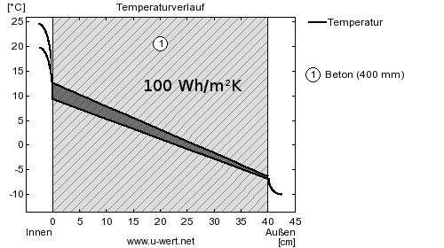 Wärmespeicherfähigkeit von 40cm Beton