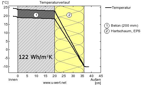 Wärmespeicherfähigkeit von 20cm Beton mit Außendämmung