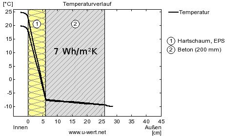 Wärmespeicherfähigkeit von 20cm Beton mit Innendämmung