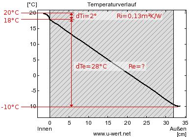 Oberflächentemperatur Wand Berechnen : u wert messen ubakus ~ Themetempest.com Abrechnung